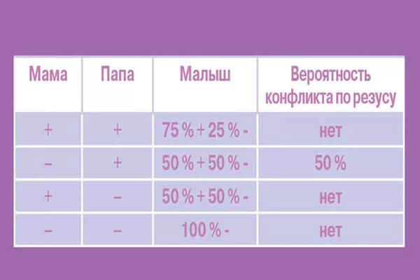 Таблица резус-конфликта