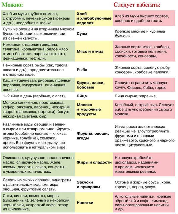 Таблица разрешенных продуктов для беременных